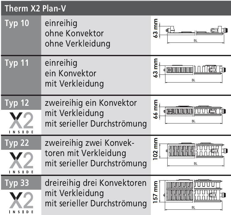 kermi x2 heizk rper plan v typ 22 ptv220603001r1k w. Black Bedroom Furniture Sets. Home Design Ideas